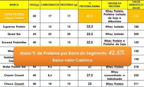 Super Protein